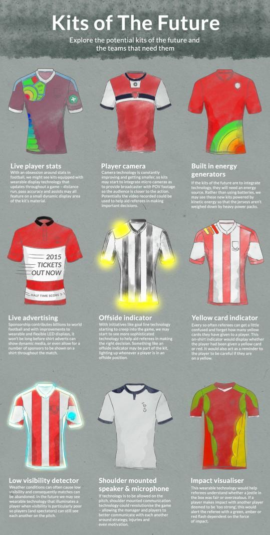 Jerseys of the future!